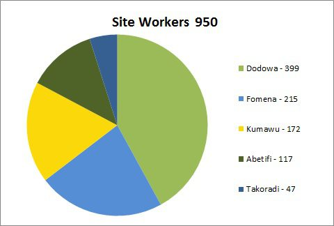 1532 Site Workers - May 2015