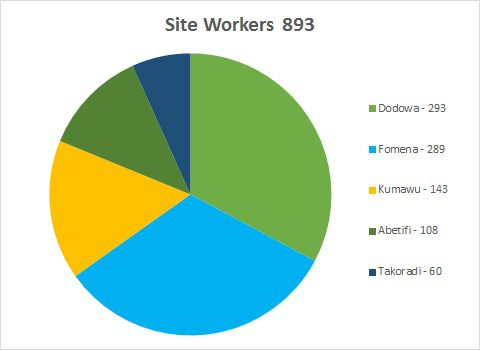 Site Workers - July 2015