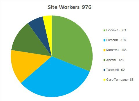 1532 Site Workers - November 2015